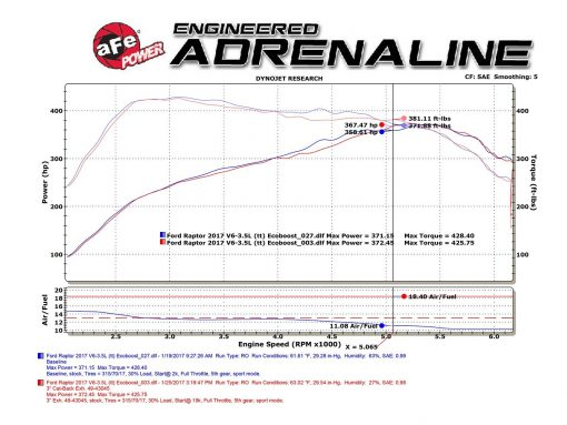 """Home     /     aFe POWER 49-43045-B MACH Force-Xp 3"""" 409 Stainless Steel Cat-Back Exhaust System  aFe POWER 49-43045-B MACH Force-Xp 3"""" 409 Stainless Steel Cat-Back Exhaust System; Ford F150 Raptor 2017 V6-3.5L (tt) EcoBoost"""